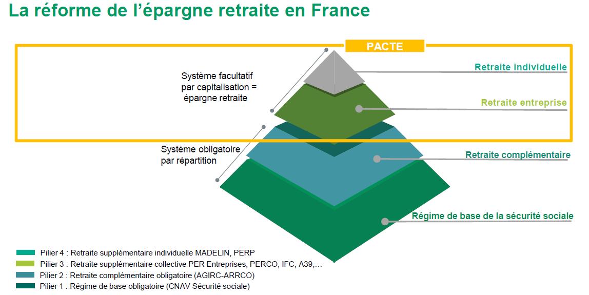 Réforme de l'épargne retraite en France